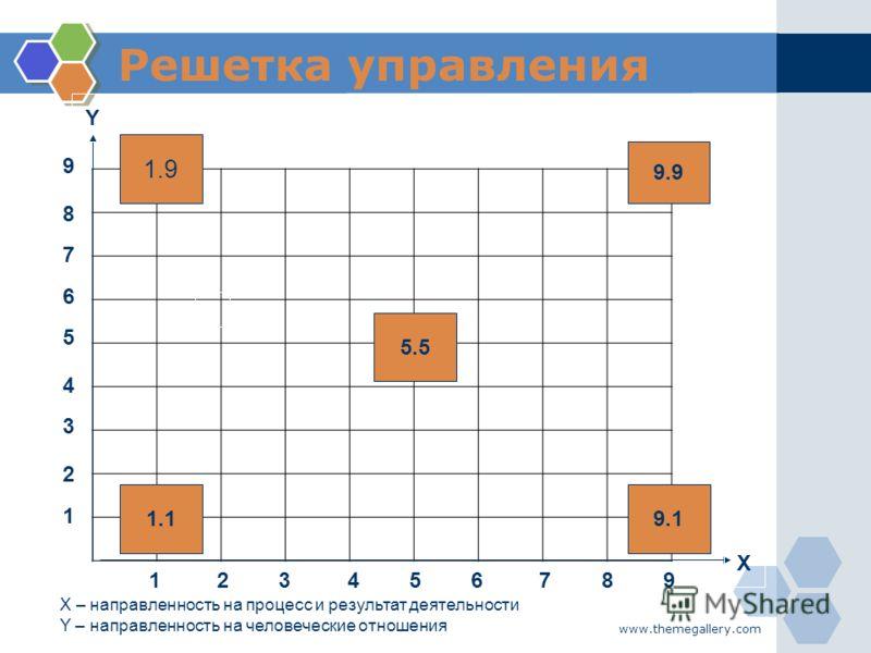 www.themegallery.com Решетка управления 1.9 1.1 5.55.5 9.9 9.1 Y X 9 8 7 6 5 4 3 2 1 1 23456789 X – направленность на процесс и результат деятельности Y – направленность на человеческие отношения
