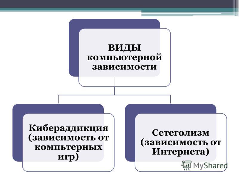 ВИДЫ компьютерной зависимости Кибераддикция (зависимость от компьтерных игр) Сетеголизм (зависимость от Интернета)