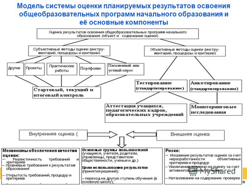 Модель системы оценки планируемых результатов освоения общеобразовательных программ начального образования и её основные компоненты