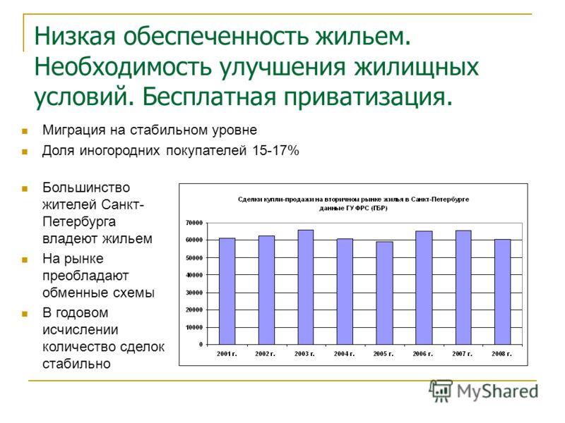 Низкая обеспеченность жильем. Необходимость улучшения жилищных условий. Бесплатная приватизация. Большинство жителей Санкт- Петербурга владеют жильем На рынке преобладают обменные схемы В годовом исчислении количество сделок стабильно Миграция на ста