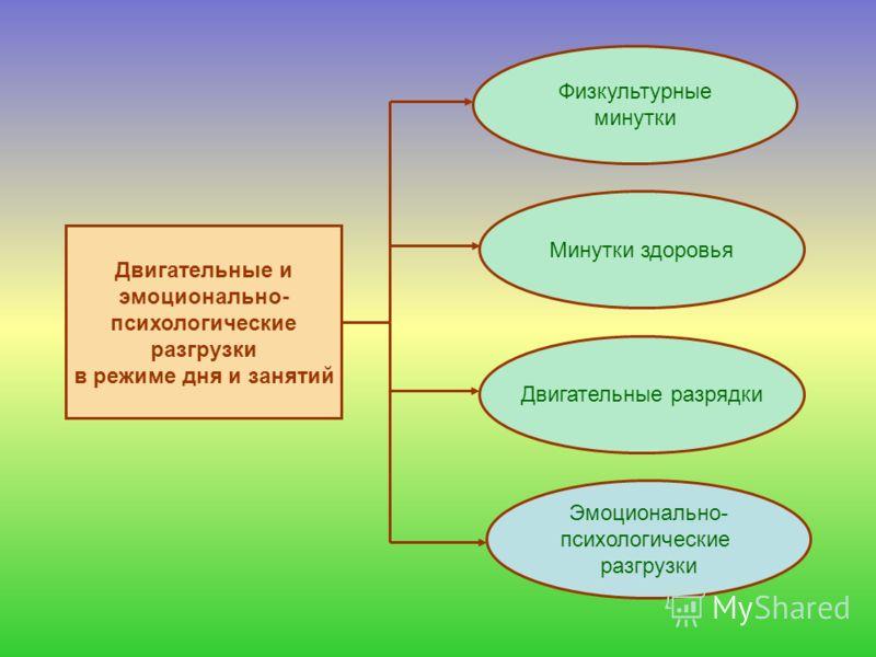 Двигательные и эмоционально- психологические разгрузки в режиме дня и занятий Физкультурные минутки Минутки здоровья Двигательные разрядки Эмоционально- психологические разгрузки