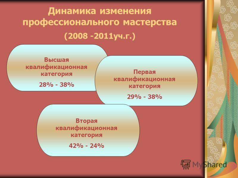 Динамика изменения профессионального мастерства (2008 -2011уч.г.) Высшая квалификационная категория 28% - 38% Первая квалификационная категория 29% - 38% Вторая квалификационная категория 42% - 24%