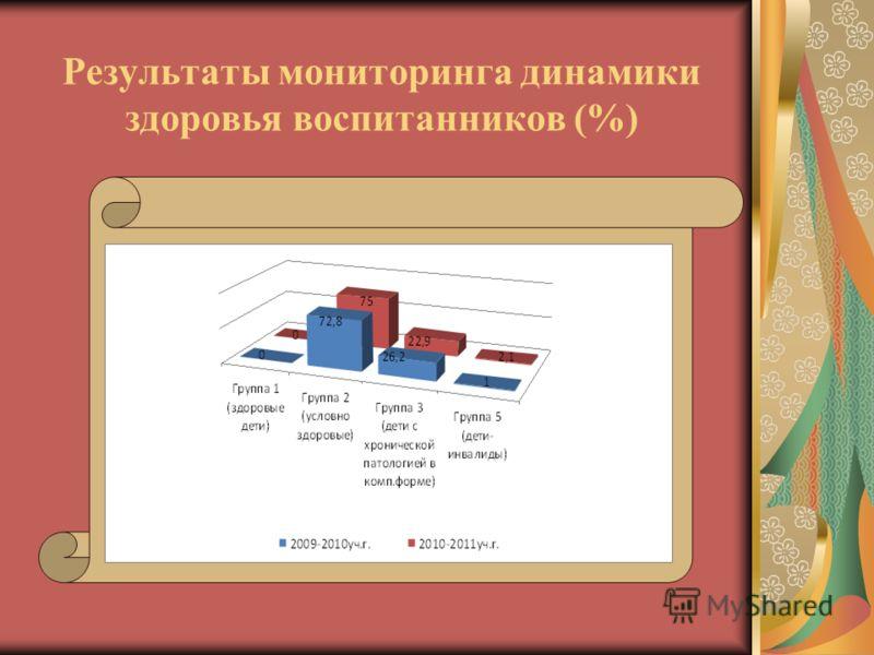Результаты мониторинга динамики здоровья воспитанников (%)