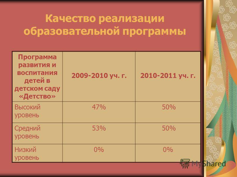 Качество реализации образовательной программы Программа развития и воспитания детей в детском саду «Детство» 2009-2010 уч. г.2010-2011 уч. г. Высокий уровень 47% 50% Средний уровень 53% 50% Низкий уровень 0%