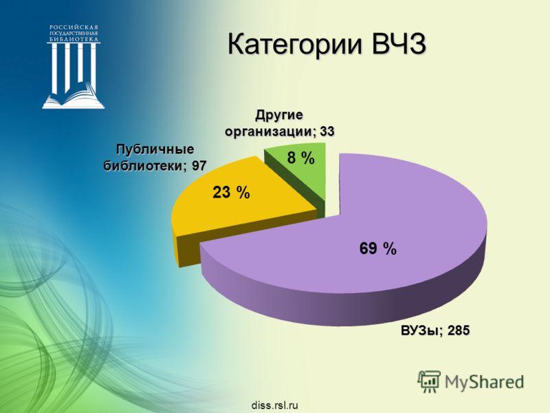 diss.rsl.ru Категории ВЧЗ ВУЗы; 285 Публичные библиотеки; 97 Другие организации; 33 69 % 23 % 8 %