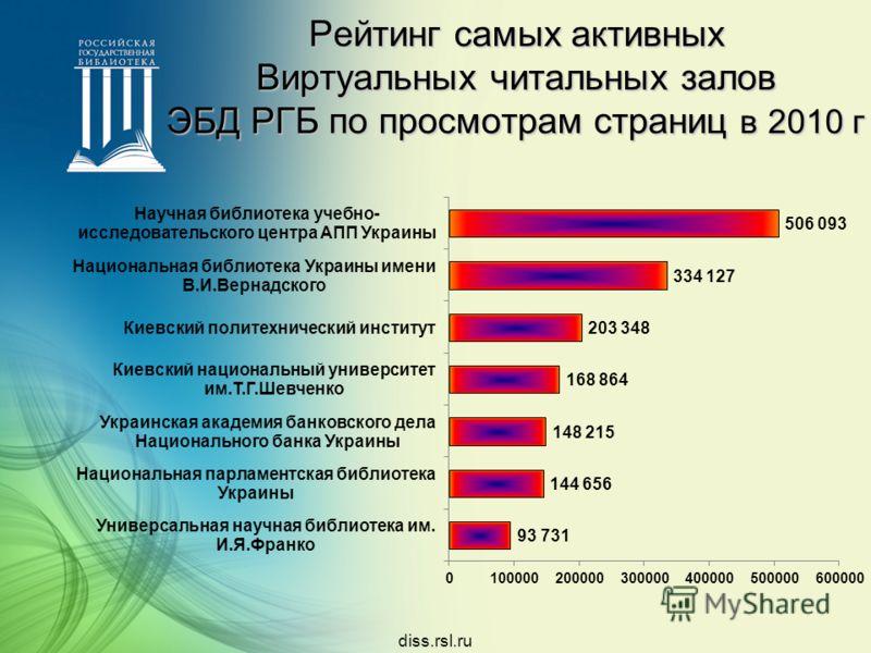 diss.rsl.ru Рейтинг самых активных Виртуальных читальных залов ЭБД РГБ по просмотрам страниц в 2010 г