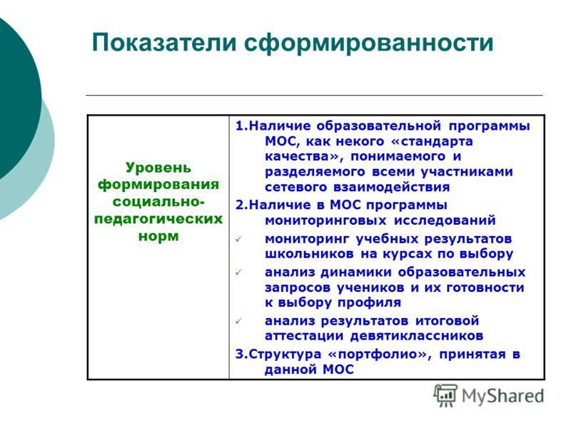 Показатели сформированности Уровень формирования социально- педагогических норм 1.Наличие образовательной программы МОС, как некого «стандарта качества», понимаемого и разделяемого всеми участниками сетевого взаимодействия 2.Наличие в МОС программы м