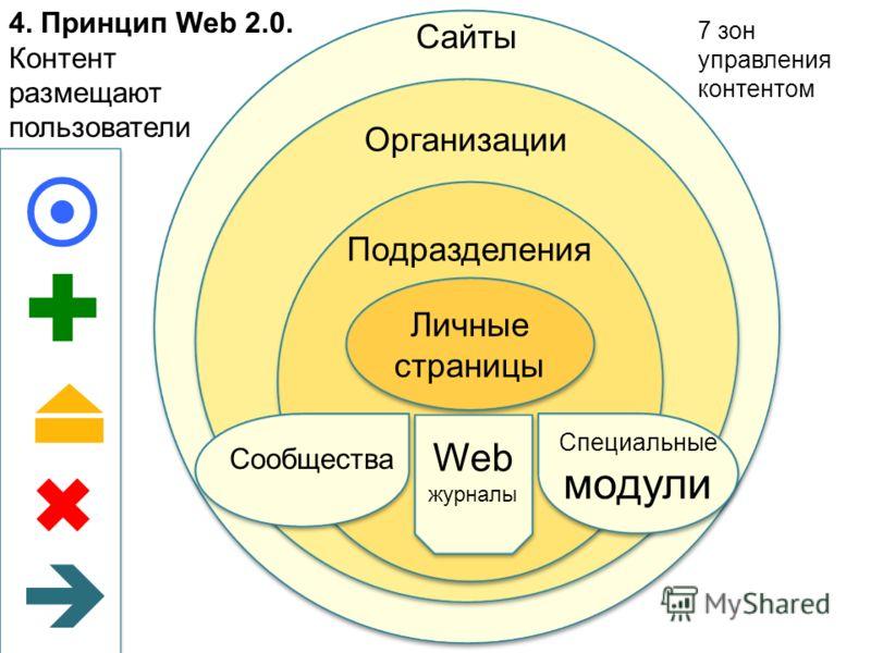 4. Принцип Web 2.0. Контент размещают пользователи Сайты Организации Подразделения Личные страницы Сообщества Специальные модули Web журналы 7 зон управления контентом