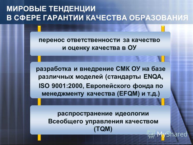 МИРОВЫЕ ТЕНДЕНЦИИ В СФЕРЕ ГАРАНТИИ КАЧЕСТВА ОБРАЗОВАНИЯ перенос ответственности за качество и оценку качества в ОУ разработка и внедрение СМК ОУ на базе различных моделей (стандарты ENQA, ISO 9001:2000, Европейского фонда по менеджменту качества (EFQ