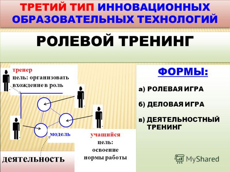 ТРЕТИЙ ТИП ИННОВАЦИОННЫХ ОБРАЗОВАТЕЛЬНЫХ ТЕХНОЛОГИЙ ТРЕТИЙ ТИП ИННОВАЦИОННЫХ ОБРАЗОВАТЕЛЬНЫХ ТЕХНОЛОГИЙ РОЛЕВОЙ ТРЕНИНГ ФОРМЫ: а) РОЛЕВАЯ ИГРА б) ДЕЛОВАЯ ИГРА в) ДЕЯТЕЛЬНОСТНЫЙ ТРЕНИНГ ФОРМЫ: а) РОЛЕВАЯ ИГРА б) ДЕЛОВАЯ ИГРА в) ДЕЯТЕЛЬНОСТНЫЙ ТРЕНИНГ