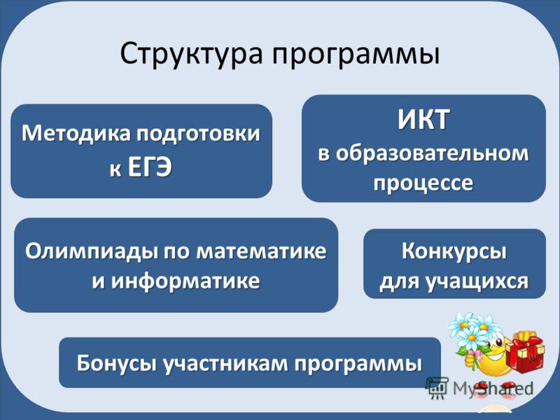 Структура программы Методика подготовки к ЕГЭ ИКТ в образовательном процессе Олимпиады по математике и информатике Конкурсы для учащихся Бонусы участникам программы