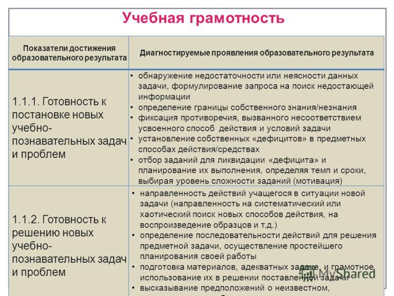 Учебная грамотность 8 Показатели достижения образовательного результата Диагностируемые проявления образовательного результата 1.1.1. Готовность к постановке новых учебно- познавательных задач и проблем обнаружение недостаточности или неясности данны