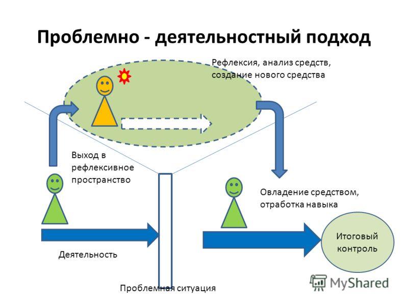 Проблемно - деятельностный подход Проблемная ситуация Деятельность Выход в рефлексивное пространство Рефлексия, анализ средств, создание нового средства Овладение средством, отработка навыка Итоговый контроль