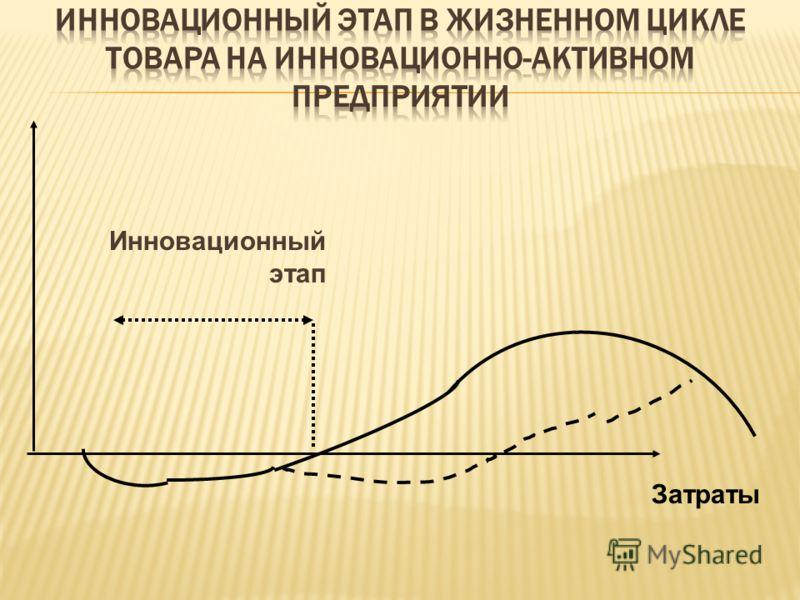 Инновационный этап Затраты