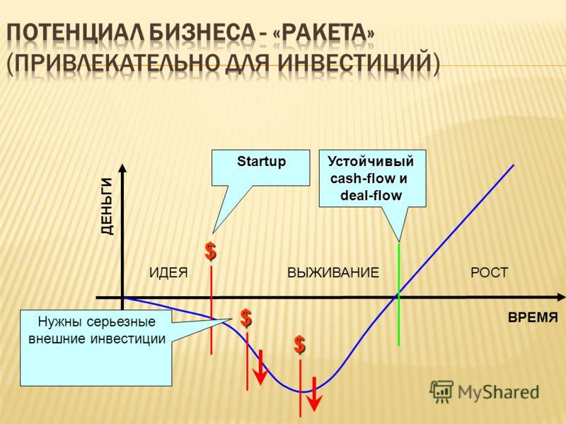 ВРЕМЯ ДЕНЬГИ $ $ $ Startup Устойчивый cash-flow и deal-flow ИДЕЯВЫЖИВАНИЕРОСТ Нужны серьезные внешние инвестиции