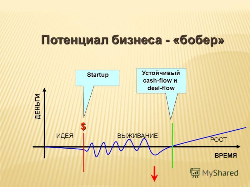 ВРЕМЯ ДЕНЬГИ $ Startup Устойчивый cash-flow и deal-flow ИДЕЯВЫЖИВАНИЕ РОСТ Потенциал бизнеса - «бобер»