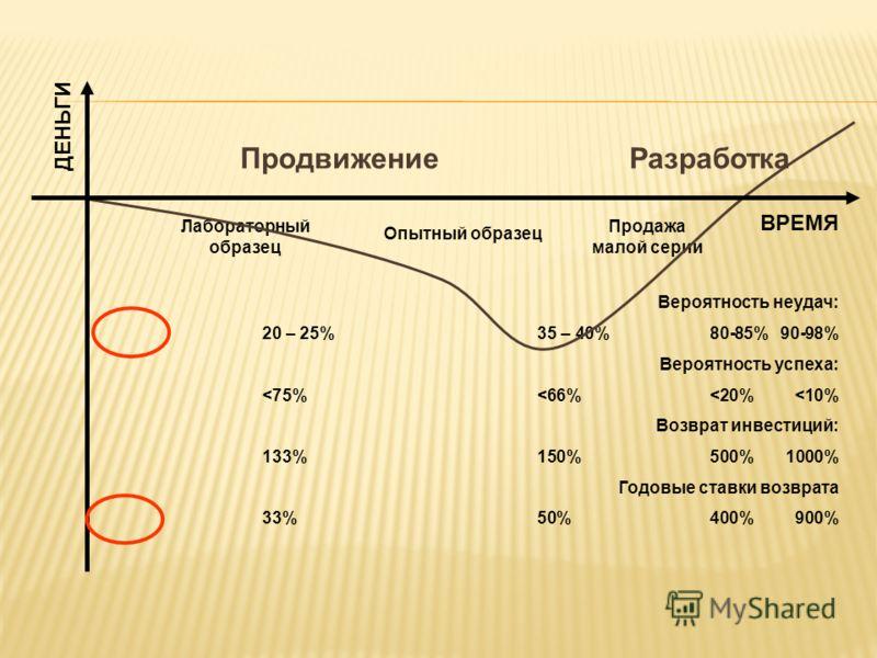 Лабораторный образец Опытный образец Продажа малой серии Вероятность неудач: 90-98%80-85%35 – 40%20 – 25% Вероятность успеха: