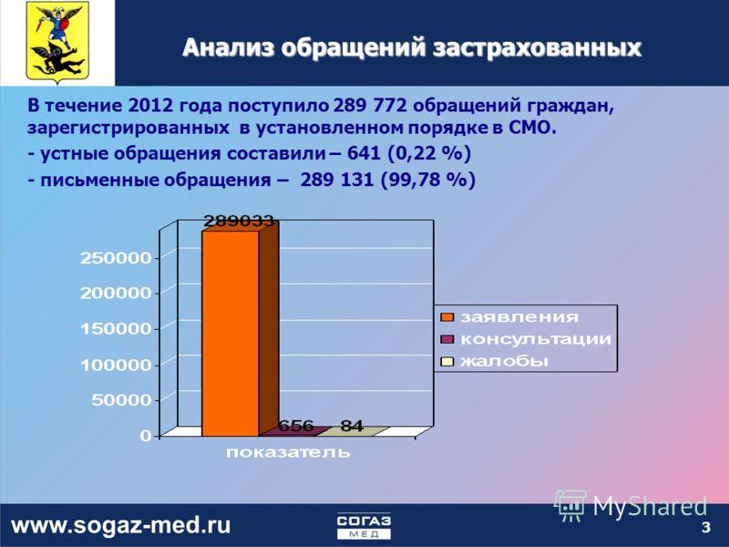 3 Анализ обращений застрахованных В течение 2012 года поступило 289 772 обращений граждан, зарегистрированных в установленном порядке в СМО. - устные обращения составили – 641 (0,22 %) - письменные обращения – 289 131 (99,78 %)
