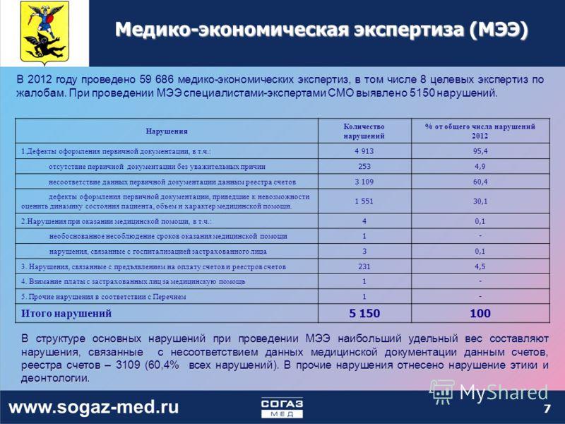 7 Медико-экономическая экспертиза (МЭЭ) В 2012 году проведено 59 686 медико-экономических экспертиз, в том числе 8 целевых экспертиз по жалобам. При проведении МЭЭ специалистами-экспертами СМО выявлено 5150 нарушений. Нарушения Количество нарушений %