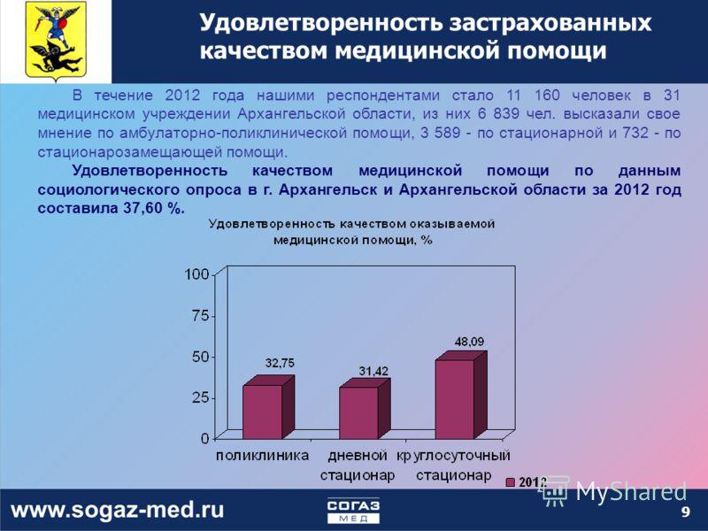 Удовлетворенность застрахованных качеством медицинской помощи В течение 2012 года нашими респондентами стало 11 160 человек в 31 медицинском учреждении Архангельской области, из них 6 839 чел. высказали свое мнение по амбулаторно-поликлинической помо
