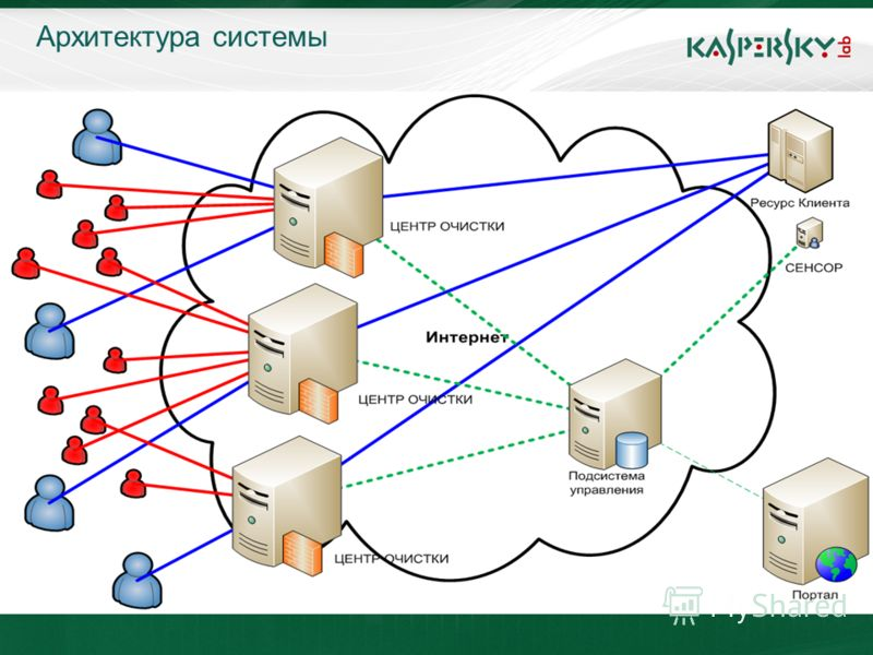 Click to edit Master title style Click to edit Master text styles –Second level Third level –Fourth level »Fifth level June 10 th, 2009Event details (title, place) Архитектура системы