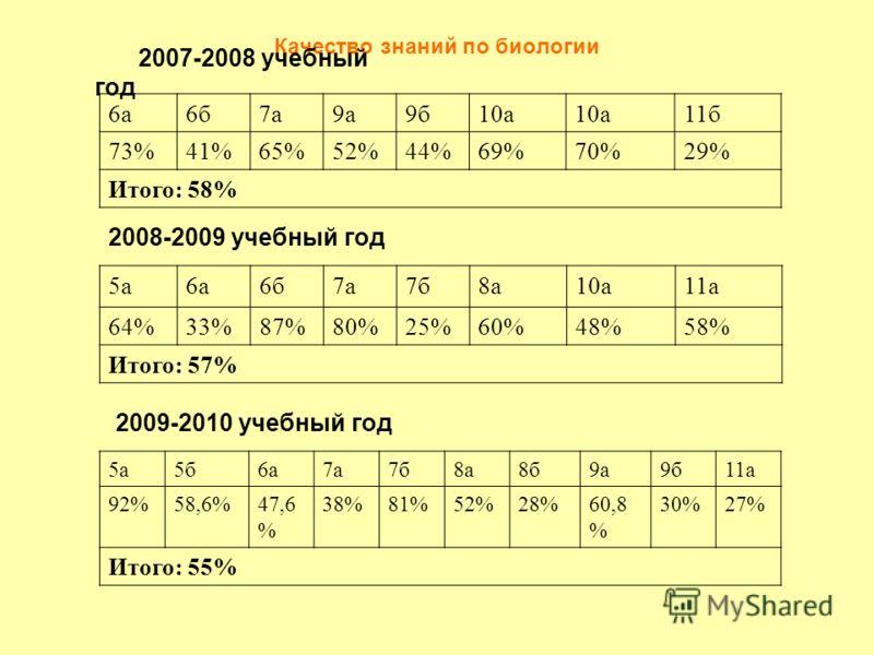 Качество знаний по биологии 5а6а6б7а7б8а10а11а 64%33%87%80%25%60%48%58% Итого: 57% 2007-2008 учебный год 6а6б7а9а9б10а 11б 73%41%65%52%44%69%70%29% Итого: 58% 2008-2009 учебный год 2009-2010 учебный год 5а5б6а7а7б8а8б9а9б11а 92%58,6%47,6 % 38%81%52%2