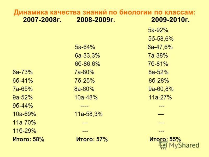 Динамика качества знаний по биологии по классам: 2007-2008г. 2008-2009г. 2009-2010г. 5а-92% 5б-58,6% 5а-64% 6а-47,6% 6а-33,3% 7а-38% 6б-86,6% 7б-81% 6а-73% 7a-80% 8а-52% 6б-41% 7б-25% 8б-28% 7а-65% 8а-60% 9а-60,8% 9а-52% 10а-48% 11а-27% 9б-44% ---- -