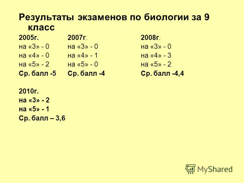 Результаты экзаменов по биологии за 9 класс 2005г.2007г.2008г. на «3» - 0на «3» - 0на «3» - 0 на «4» - 0на «4» - 1на «4» - 3 на «5» - 2на «5» - 0на «5» - 2 Ср. балл -5Ср. балл -4Ср. балл -4,4 2010г. на «3» - 2 на «5» - 1 Ср. балл – 3,6