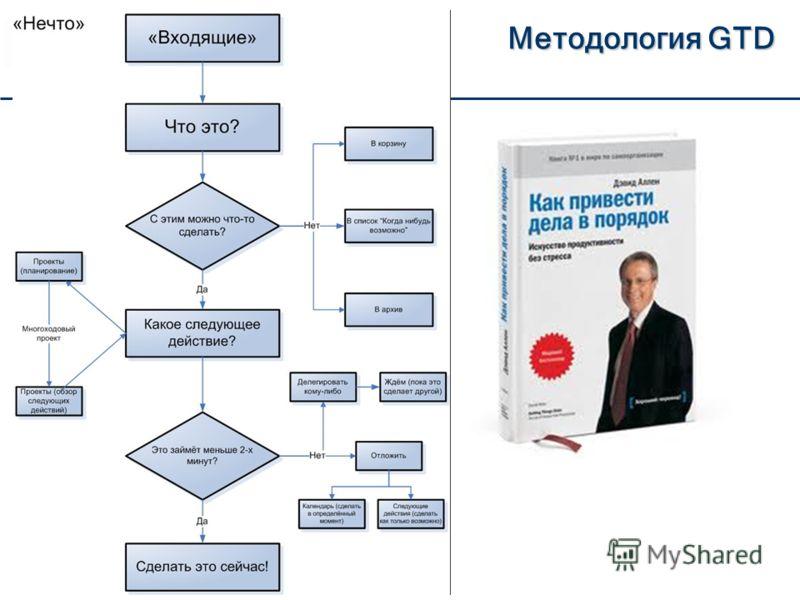 Методология GTD