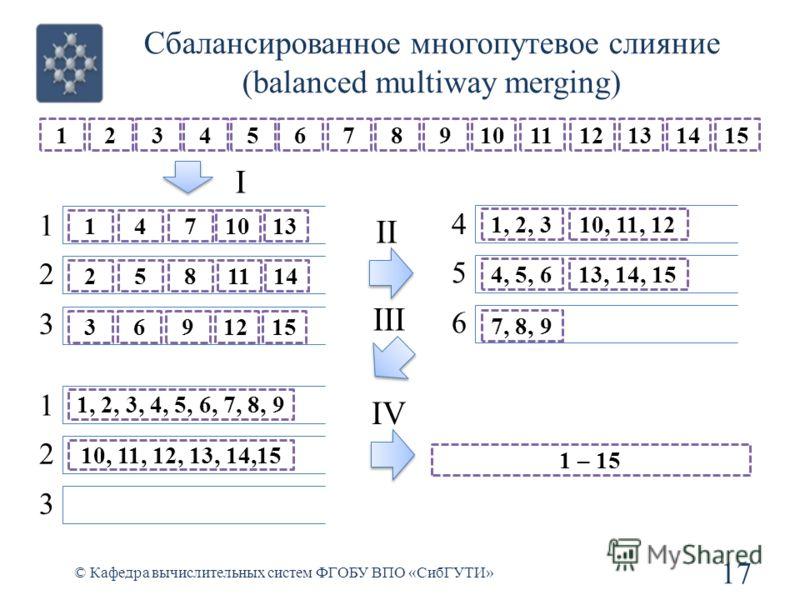 Сбалансированное многопутевое слияние (balanced multiway merging) 17 © Кафедра вычислительных систем ФГОБУ ВПО «СибГУТИ» 12345678910111213141515 1 2 3 4 5 6 I 1471013 2581114 369121515 1, 2, 3 4, 5, 6 7, 8, 9 10, 11, 12 13, 14, 15 II III 1 2 3 1, 2,