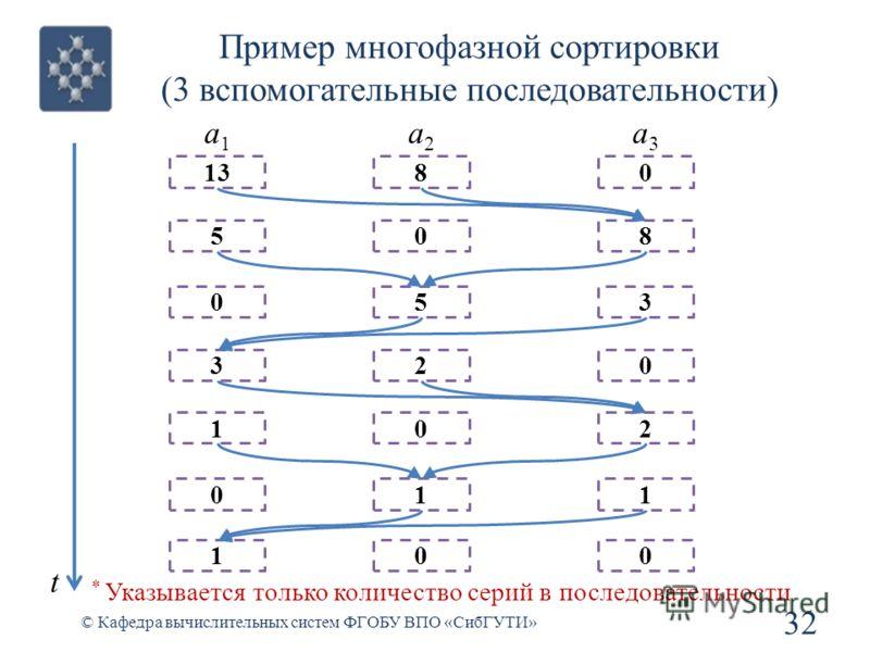 Пример многофазной сортировки (3 вспомогательные последовательности) 32 © Кафедра вычислительных систем ФГОБУ ВПО «СибГУТИ» * Указывается только количество серий в последовательности 1380 508 053 320 102 011 a1a1 a2a2 a3a3 100 t