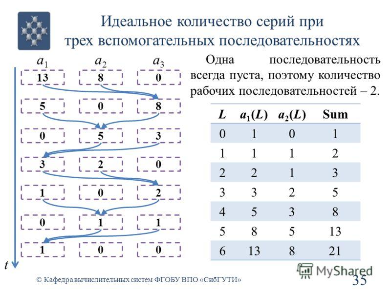 Идеальное количество серий при трех вспомогательных последовательностях 35 © Кафедра вычислительных систем ФГОБУ ВПО «СибГУТИ» La1(L)a1(L)a2(L)a2(L)Sum 0101 1112 2213 3325 4538 58513 6 821 1380 508 053 320 102 011 100 a1a1 a2a2 a3a3 Одна последовател