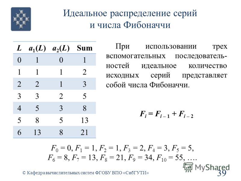 Идеальное распределение серий и числа Фибоначчи 39 © Кафедра вычислительных систем ФГОБУ ВПО «СибГУТИ» La1(L)a1(L)a2(L)a2(L)Sum 0101 1112 2213 3325 4538 58513 6 821 При использовании трех вспомогательных последователь- ностей идеальное количество исх