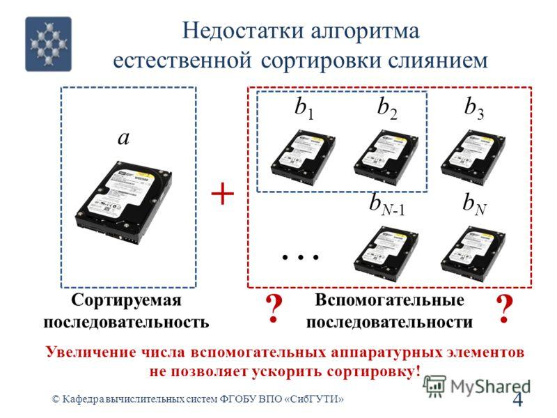 Недостатки алгоритма естественной сортировки слиянием 4 © Кафедра вычислительных систем ФГОБУ ВПО «СибГУТИ» a b1b1 + Сортируемая последовательность Вспомогательные последовательности b2b2 b3b3 b N-1 bNbN... ? ? Увеличение числа вспомогательных аппара