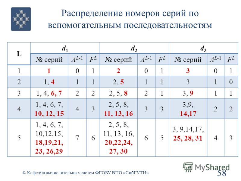 Распределение номеров серий по вспомогательным последовательностям 58 © Кафедра вычислительных систем ФГОБУ ВПО «СибГУТИ» L d1d1 d2d2 d3d3 серийA L-1 FLFL серийA L-1 FLFL серийA L-1 FLFL 1101201301 21, 4112, 511310 31, 4, 6, 7222, 5, 8213, 911 4 1, 4