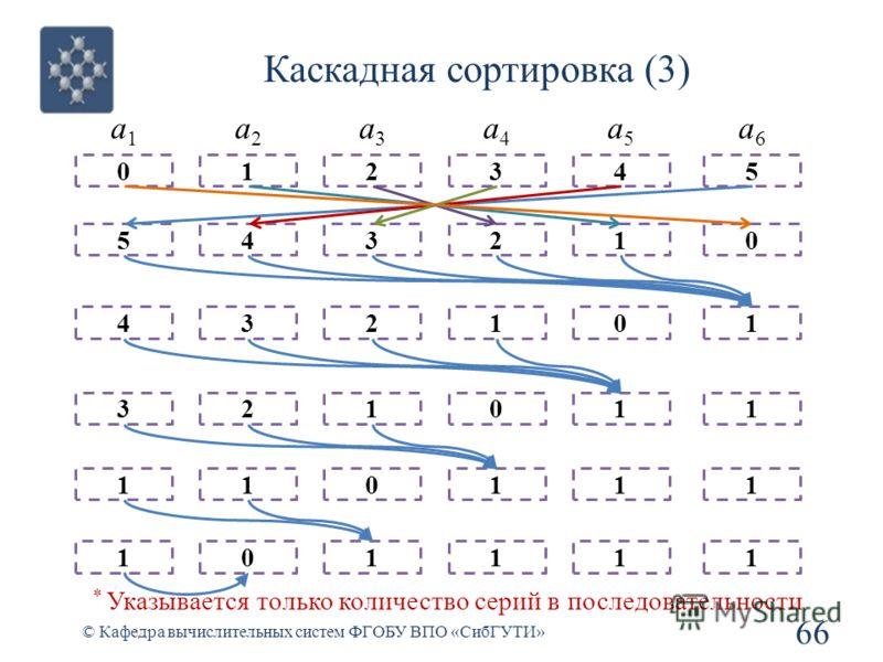 Каскадная сортировка (3) 66 © Кафедра вычислительных систем ФГОБУ ВПО «СибГУТИ» 5 4 3 1 1 0 a1a1 4 3 2 1 0 1 a2a2 3 2 1 0 1 2 a3a3 2 1 0 1 1 3 a4a4 1 0 1 1 1 4 a5a5 0 1 1 1 1 5 a6a6 * Указывается только количество серий в последовательности
