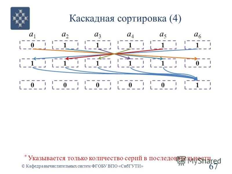 Каскадная сортировка (4) 67 © Кафедра вычислительных систем ФГОБУ ВПО «СибГУТИ» 1 0 0 a1a1 1 0 1 a2a2 1 0 1 a3a3 1 0 1 a4a4 1 0 1 a5a5 0 1 1 a6a6 * Указывается только количество серий в последовательности