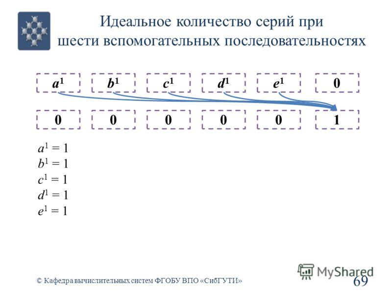 Идеальное количество серий при шести вспомогательных последовательностях 69 © Кафедра вычислительных систем ФГОБУ ВПО «СибГУТИ» a1a1 0 b1b1 0 c1c1 0 d1d1 0 e1e1 0 0 1 a 1 = 1 b 1 = 1 c 1 = 1 d 1 = 1 e 1 = 1