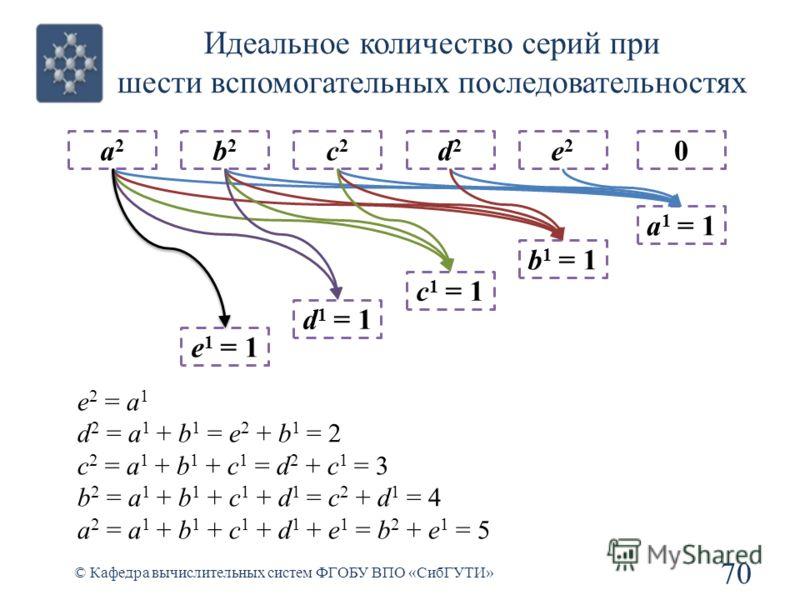 Идеальное количество серий при шести вспомогательных последовательностях 70 © Кафедра вычислительных систем ФГОБУ ВПО «СибГУТИ» a2a2 b2b2 e 1 = 1 c2c2 d 1 = 1 d2d2 c 1 = 1 e2e2 b 1 = 1 0 a 1 = 1 e 2 = a 1 d 2 = a 1 + b 1 = e 2 + b 1 = 2 c 2 = a 1 + b