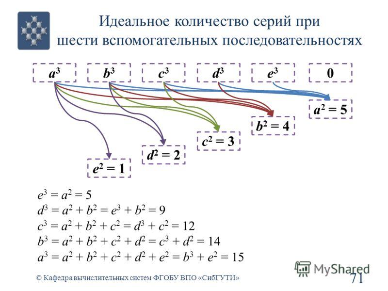 Идеальное количество серий при шести вспомогательных последовательностях 71 © Кафедра вычислительных систем ФГОБУ ВПО «СибГУТИ» a3a3 b3b3 e 2 = 1 c3c3 d 2 = 2 d3d3 c 2 = 3 e3e3 b 2 = 4 0 a 2 = 5 e 3 = a 2 = 5 d 3 = a 2 + b 2 = e 3 + b 2 = 9 c 3 = a 2