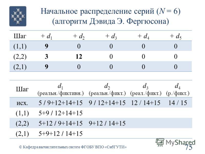 Начальное распределение серий (N = 6) (алгоритм Дэвида Э. Фергюсона) 75 © Кафедра вычислительных систем ФГОБУ ВПО «СибГУТИ» Шаг+ d 1 + d 2 + d 3 + d 4 + d 5 (1,1)90000 (2,2)312000 (2,1)90000 Шаг d 1 (реальн./фиктивн.) d 2 (реальн./фикт.) d 3 (реал./ф