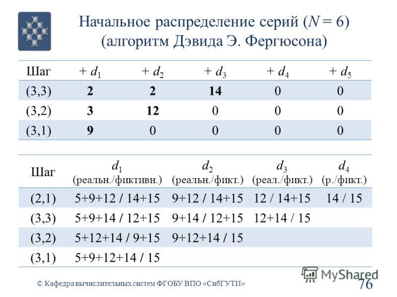 Начальное распределение серий (N = 6) (алгоритм Дэвида Э. Фергюсона) 76 © Кафедра вычислительных систем ФГОБУ ВПО «СибГУТИ» Шаг d 1 (реальн./фиктивн.) d 2 (реальн./фикт.) d 3 (реал./фикт.) d 4 (р./фикт.) (2,1)5+9+12 / 14+159+12 / 14+1512 / 14+1514 /