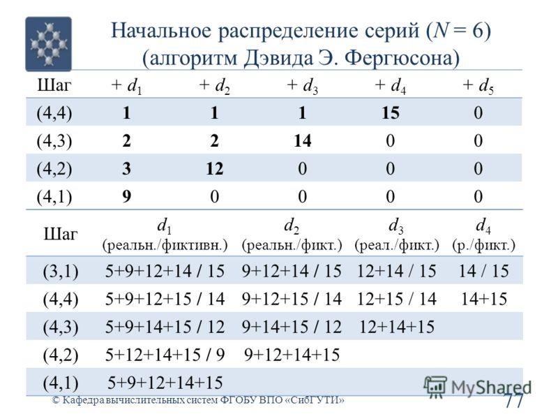 Начальное распределение серий (N = 6) (алгоритм Дэвида Э. Фергюсона) 77 © Кафедра вычислительных систем ФГОБУ ВПО «СибГУТИ» Шаг d 1 (реальн./фиктивн.) d 2 (реальн./фикт.) d 3 (реал./фикт.) d 4 (р./фикт.) (3,1)5+9+12+14 / 159+12+14 / 1512+14 / 1514 /