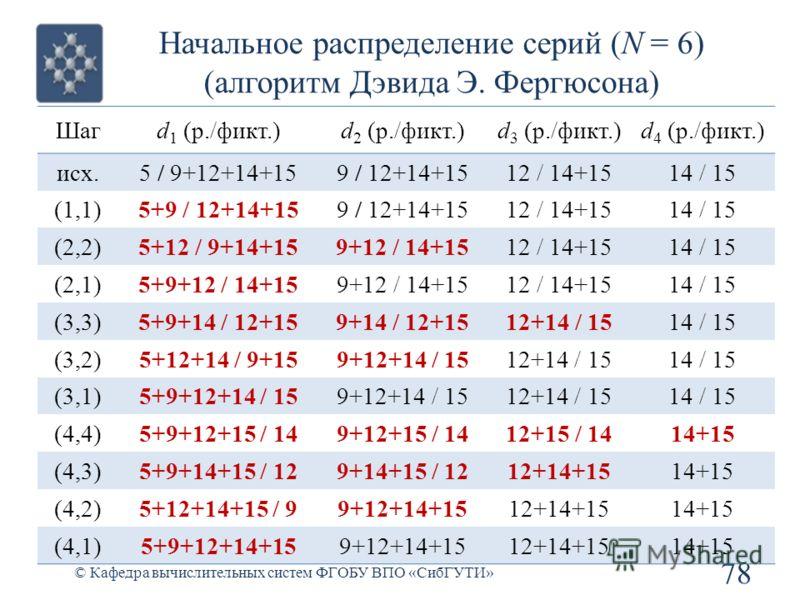 Начальное распределение серий (N = 6) (алгоритм Дэвида Э. Фергюсона) 78 © Кафедра вычислительных систем ФГОБУ ВПО «СибГУТИ» Шагd 1 (р./фикт.)d 2 (р./фикт.)d 3 (р./фикт.)d 4 (р./фикт.) исх.5 / 9+12+14+159 / 12+14+1512 / 14+1514 / 15 (1,1)5+9 / 12+14+1