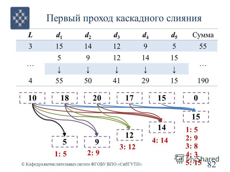 Первый проход каскадного слияния 82 © Кафедра вычислительных систем ФГОБУ ВПО «СибГУТИ» Ld1d1 d2d2 d3d3 d4d4 d5d5 Сумма 31514129555 … 59121415 … 45550412915190 1018 5 20 9 17 12 15 14 0 15 1: 5 2: 9 3: 8 4: 3 5: 15 4: 14 3: 12 2: 9 1: 5
