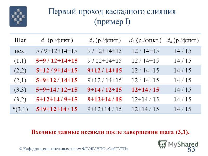 Первый проход каскадного слияния (пример I) 83 © Кафедра вычислительных систем ФГОБУ ВПО «СибГУТИ» Шагd 1 (р./фикт.)d 2 (р./фикт.)d 3 (р./фикт.)d 4 (р./фикт.) исх.5 / 9+12+14+159 / 12+14+1512 / 14+1514 / 15 (1,1)5+9 / 12+14+159 / 12+14+1512 / 14+1514