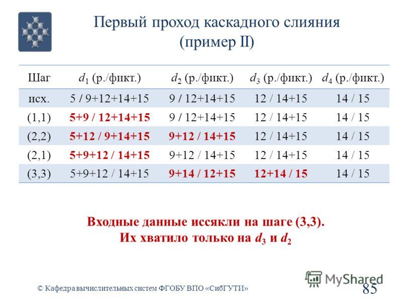 Первый проход каскадного слияния (пример II) 85 © Кафедра вычислительных систем ФГОБУ ВПО «СибГУТИ» Шагd 1 (р./фикт.)d 2 (р./фикт.)d 3 (р./фикт.)d 4 (р./фикт.) исх.5 / 9+12+14+159 / 12+14+1512 / 14+1514 / 15 (1,1)5+9 / 12+14+159 / 12+14+1512 / 14+151