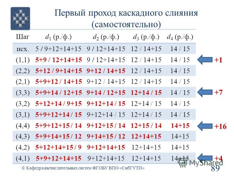 Первый проход каскадного слияния (самостоятельно) 89 © Кафедра вычислительных систем ФГОБУ ВПО «СибГУТИ» Шагd 1 (р./ф.)d 2 (р./ф.)d 3 (р./ф.)d 4 (р./ф.) исх.5 / 9+12+14+159 / 12+14+1512 / 14+1514 / 15 (1,1)5+9 / 12+14+159 / 12+14+1512 / 14+1514 / 15