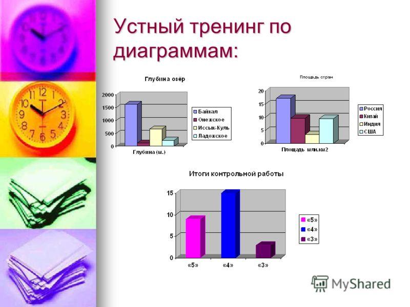 Устный тренинг по диаграммам: