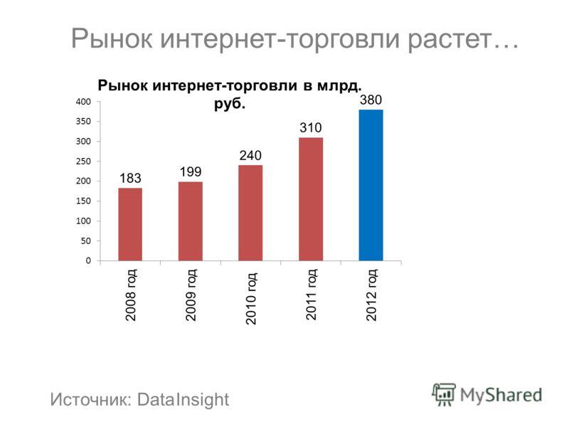 Рынок интернет-торговли растет… Источник: Data Insight